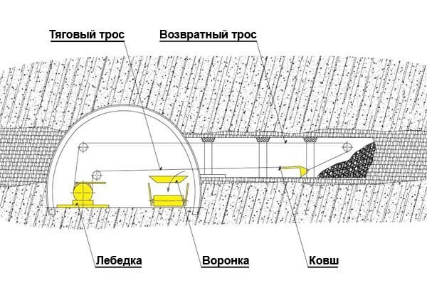 Skrabakovy_vrtak_schema